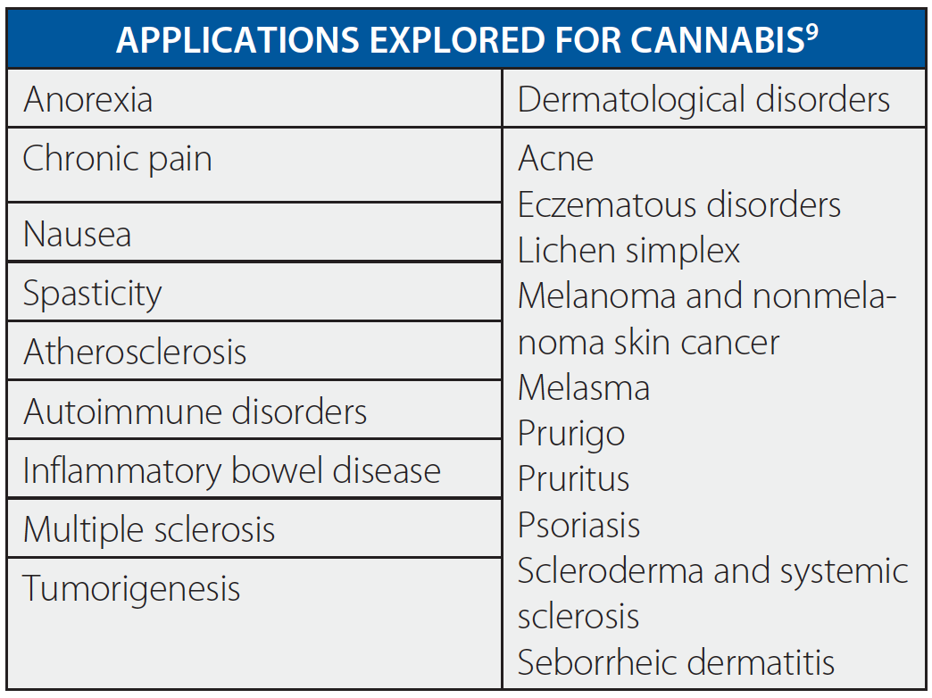 Stirring the Pot: Cannabinoids and Atopic Dermatitis - Practical