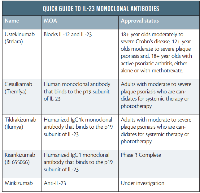 Therapy of Moderate-to-Severe-Psoriasis, Second Edition