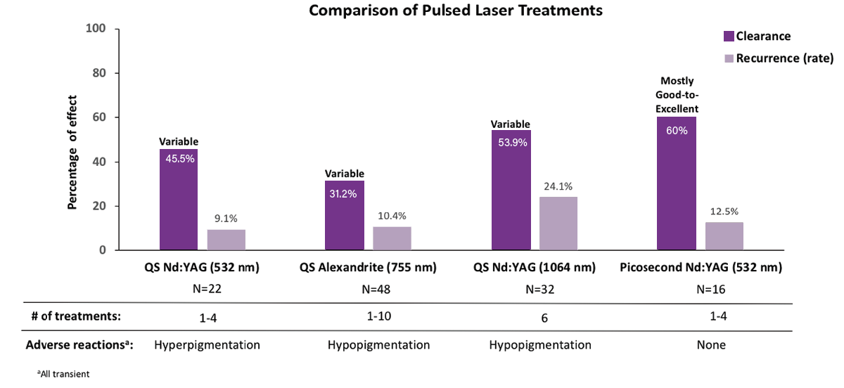 Treatment Guidelines for the PicoWay® Laser System in Skin